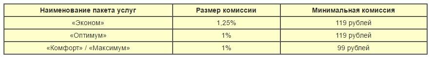 комиссия альфа банк за снятие в банкоматах сторонних банков