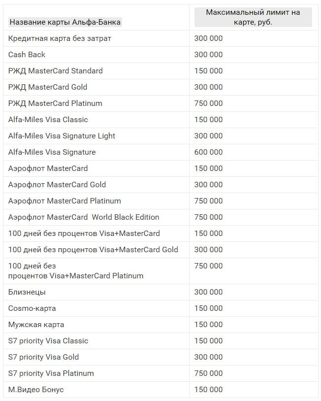 Изображение - Лимит по карте альфа банка как увеличить maksimalnye-kreditnye-limity-po-kartam-alfa-bank