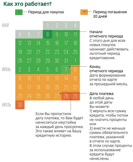 схема формирования даты платежа по кредитной карте сбербанк