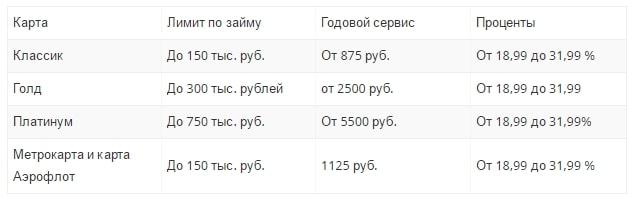 условия кредитные карты альфа банк