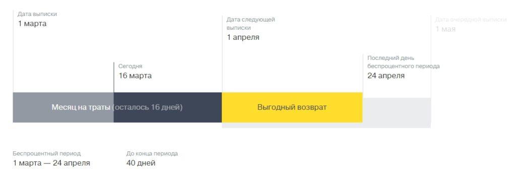 пример платежей по карте тинькофф
