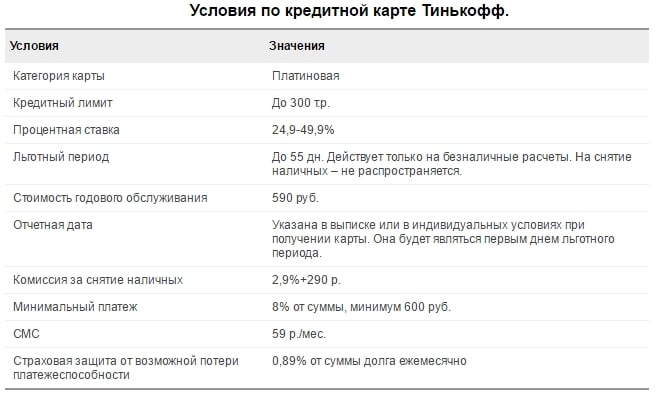 условия по кредитной карте тинькофф