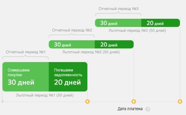 Кредитная карта Сбербанка Моментум: условия, требования и оформление