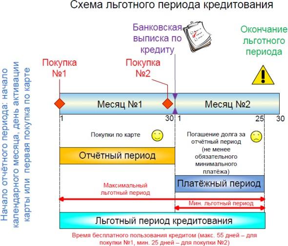 схема льготного кредитования