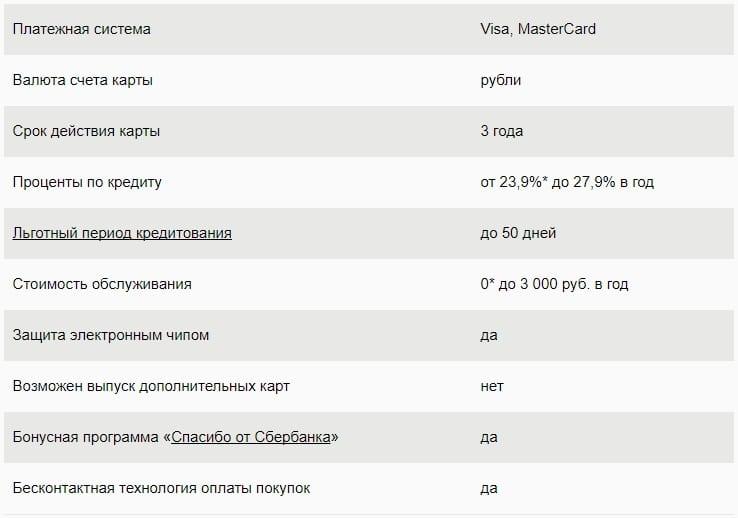 условия по кредитной карте сбербанка