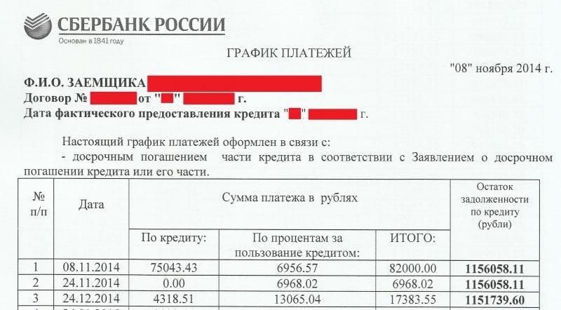 Досрочное погашение ипотеки в Сбербанке: условия, инструкция по полному и частичному погашению