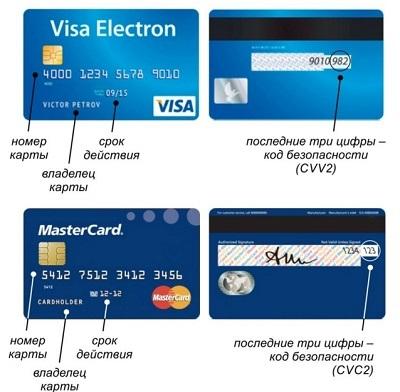 cvv2 cvc2 номер карты расположение
