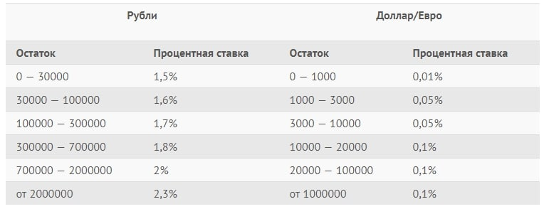 процентные ставки сберсчет