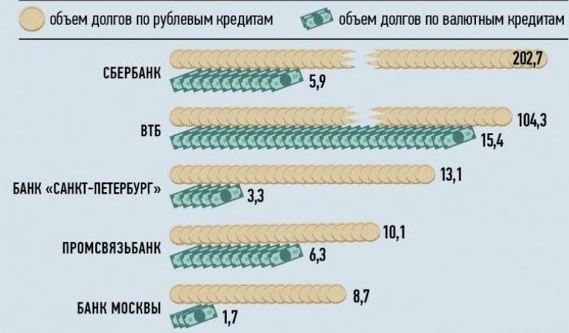 сколько кредитов прощают банки
