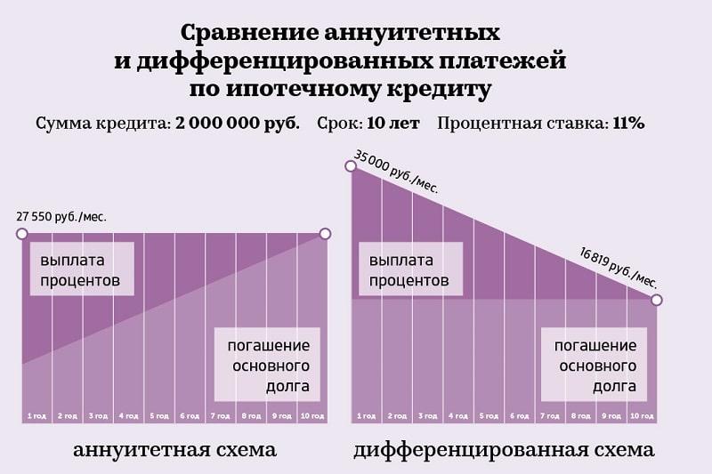 сравнение аннуитетных и дифференцированных платежей