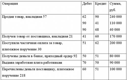пример двойной записи