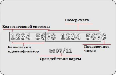 Изображение - Как определить банк по номеру карты struktura-karty