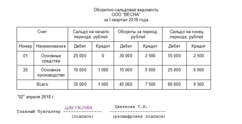 пример бухгалтерского регистра