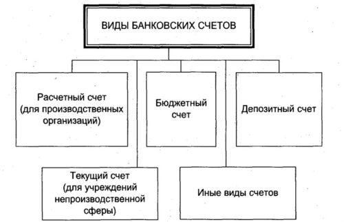 Изображение - Чем отличается текущий счет от депозитного vidy-schetov-500x323