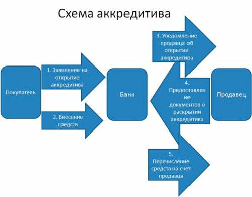 схема работы аккредитива