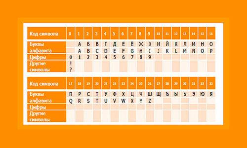 таблица перевода контрольной информации