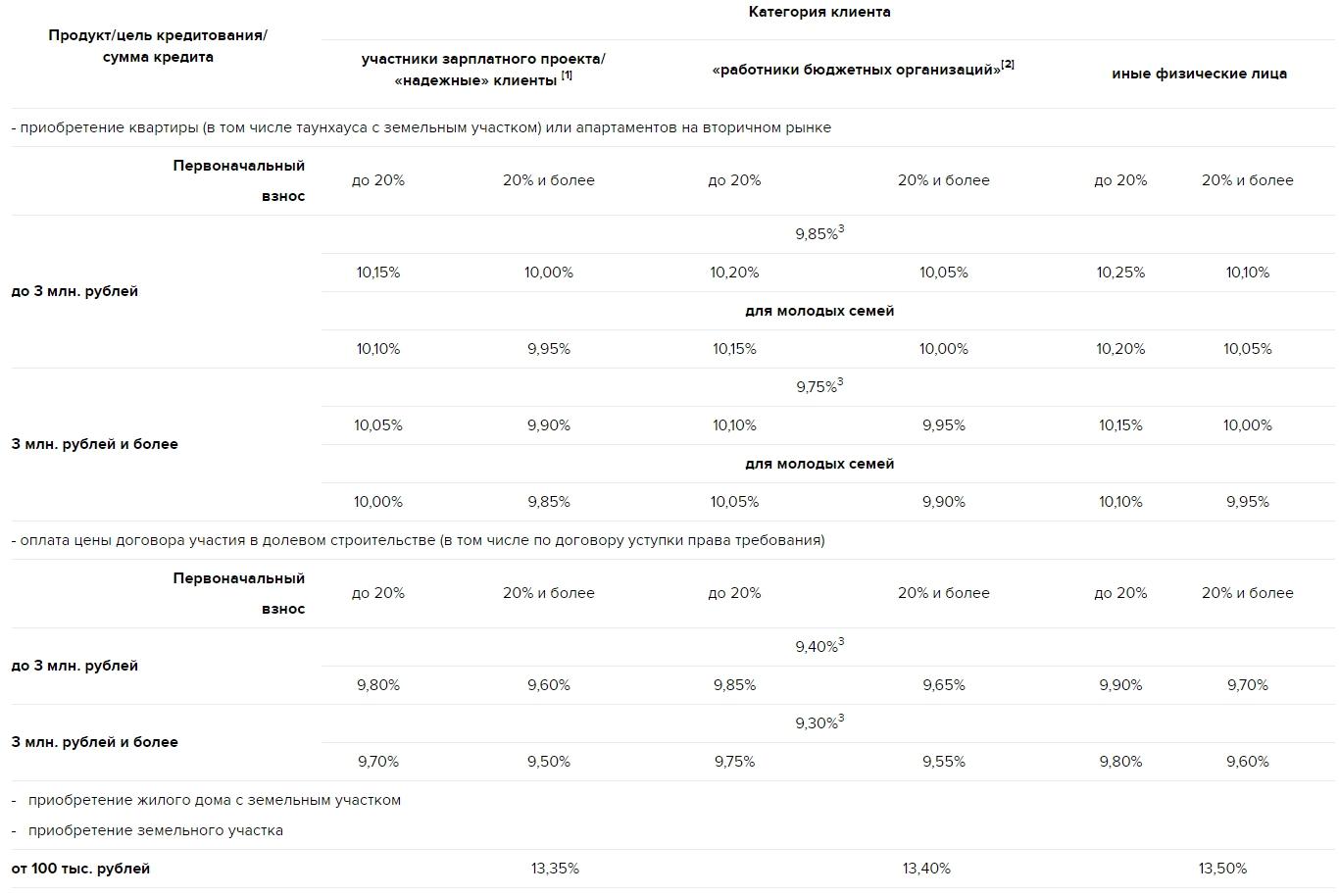 таблица процентных ставок