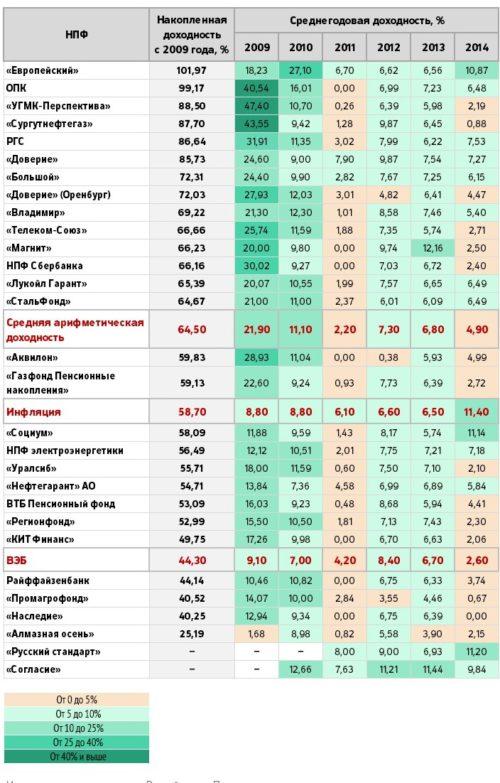 Изображение - Перевод пенсии в сбербанк sravnenie-npf-500x783