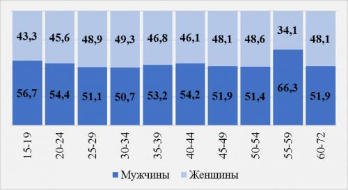 уровень безработицы по возрасту