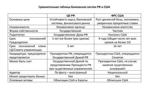 сравнение банковских систем рф и сша