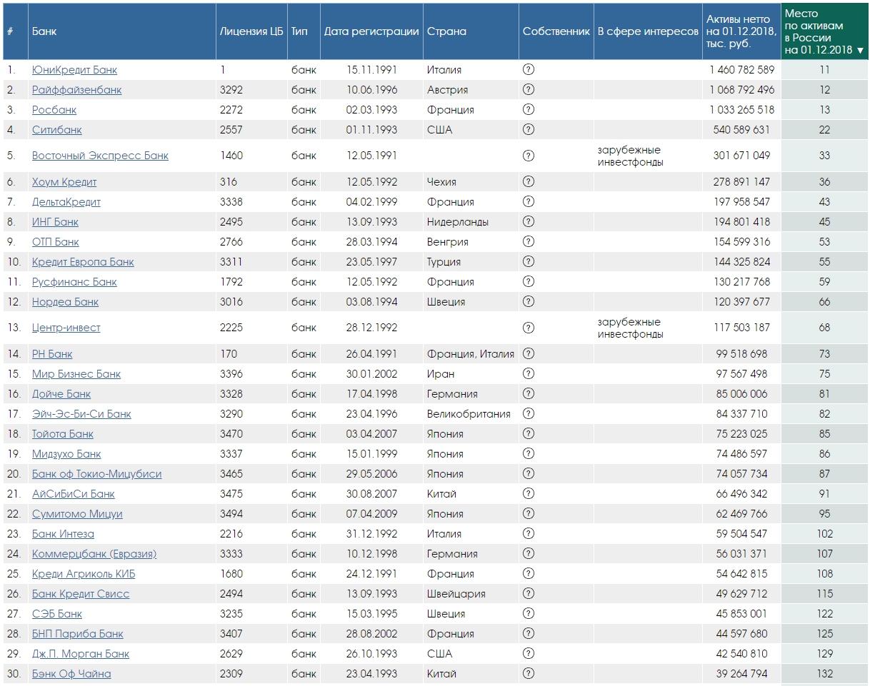 топ-30 зарубежных банков в россии