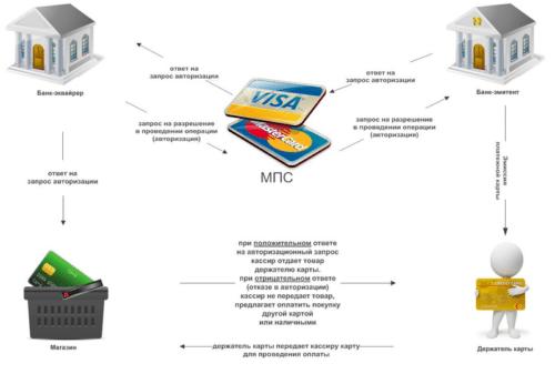схема работы транзакции
