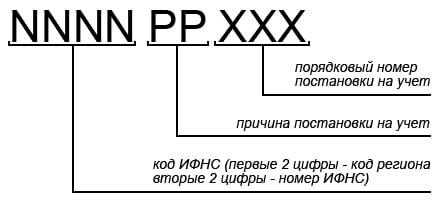 структура кпп