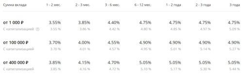 проценты по вкладу сохраняй онлайн от сбербанка