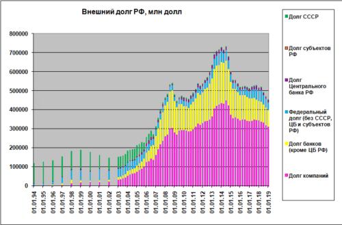 График внешнего долга России по годам